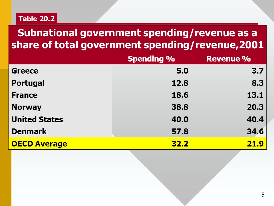 5 Table 20.2 Subnational government spending/revenue as a share of total government spending/revenue,2001 Spending %Revenue % Greece5.03.7 Portugal12.88.3 France18.613.1 Norway38.820.3 United States40.040.4 Denmark57.834.6 OECD Average32.221.9 The average state/local government collects 22% of total government revenue, while those in the U.S.