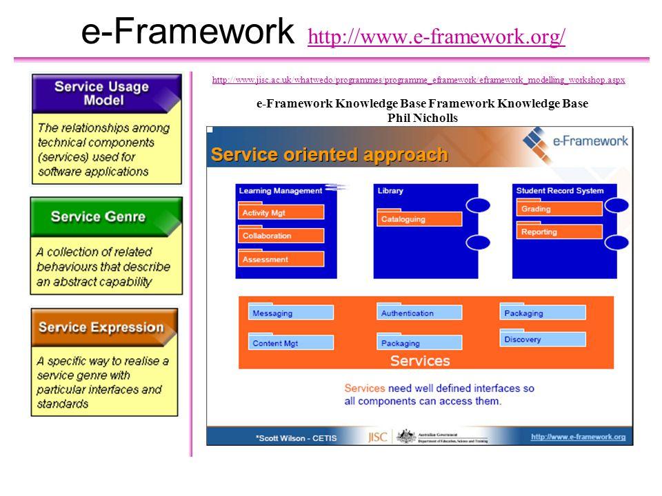 e-Framework http://www.e-framework.org/ e-Framework Knowledge Base Framework Knowledge Base Phil Nicholls http://www.jisc.ac.uk/whatwedo/programmes/programme_eframework/eframework_modelling_workshop.aspx