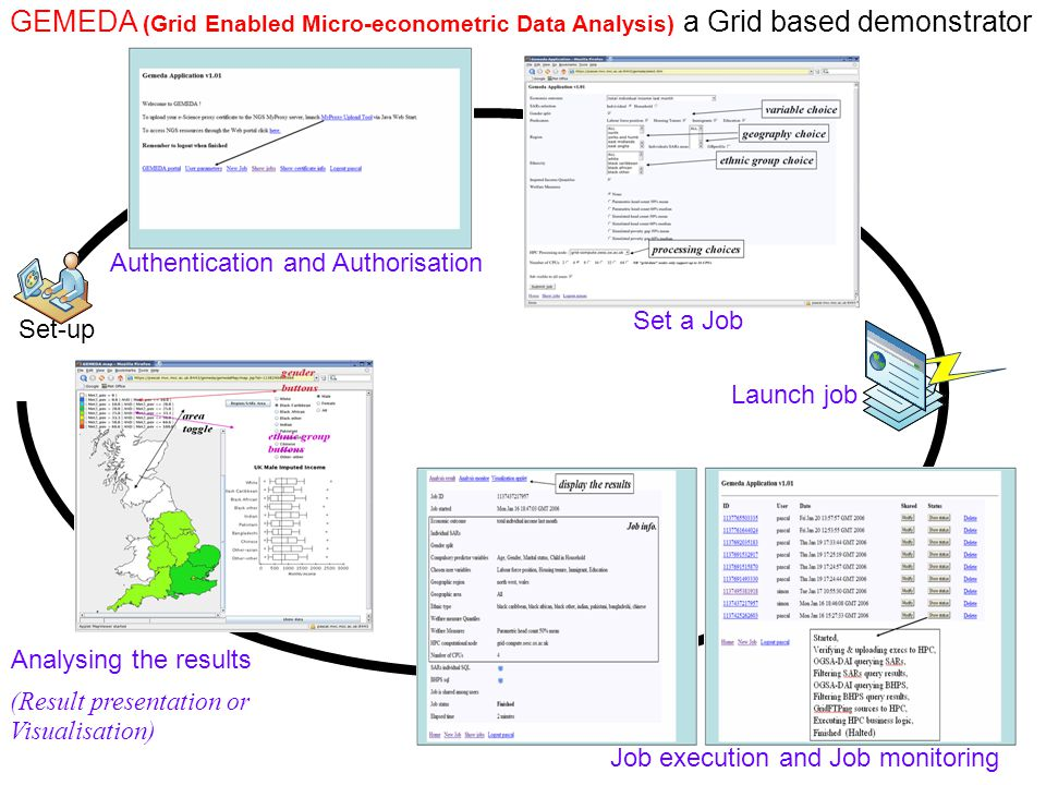 GEMEDA (Grid Enabled Micro-econometric Data Analysis) a Grid based demonstrator Authentication and Authorisation Set a Job Launch job Job execution and Job monitoring (Result presentation or Visualisation)‏ Set-up Analysing the results
