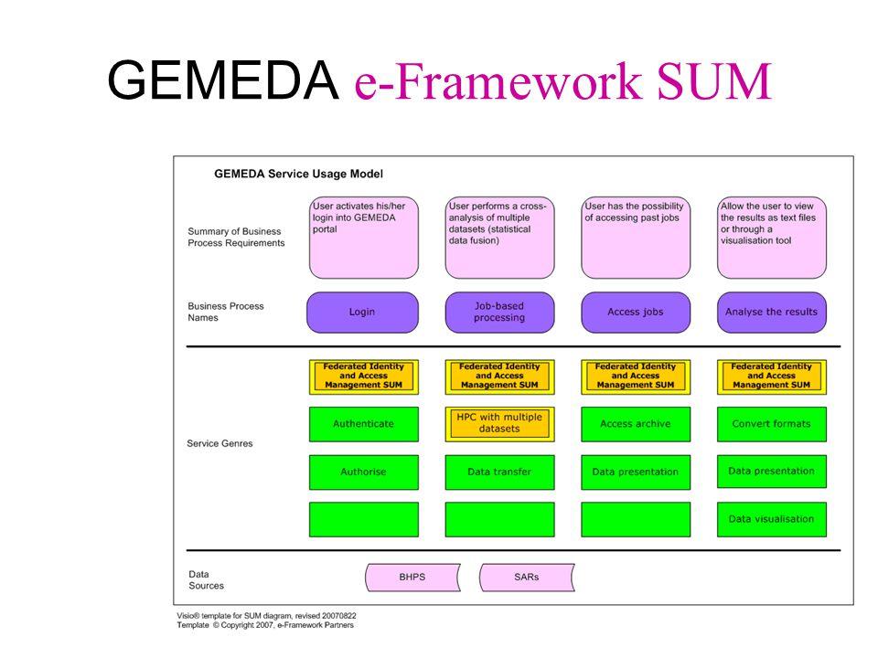 GEMEDA e-Framework SUM