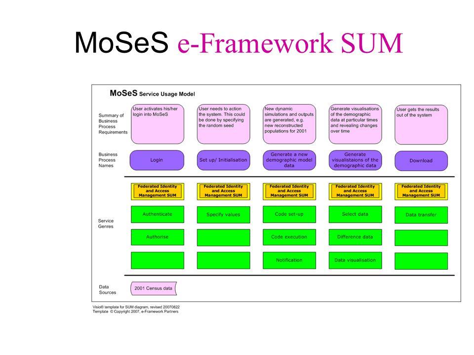 MoSeS e-Framework SUM