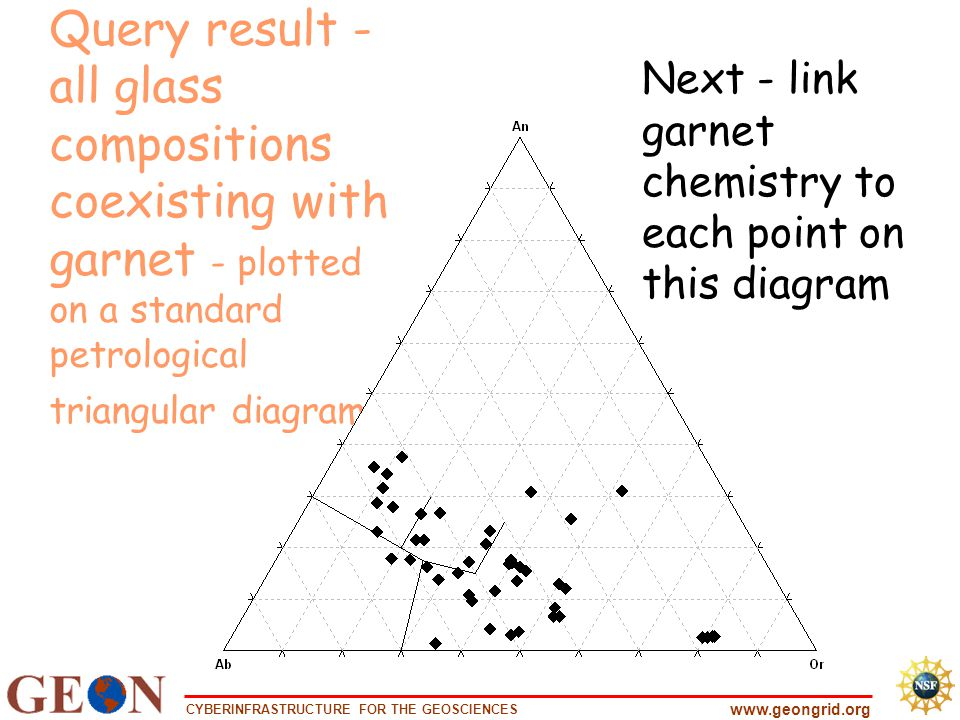 CYBERINFRASTRUCTURE FOR THE GEOSCIENCES www.geongrid.org Query result - all glass compositions coexisting with garnet - plotted on a standard petrological triangular diagram Next - link garnet chemistry to each point on this diagram
