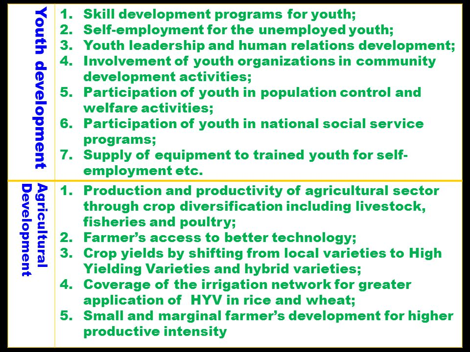 Youth development 1.Skill development programs for youth; 2.Self-employment for the unemployed youth; 3.Youth leadership and human relations developme