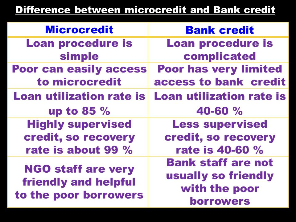 Microcredit Bank credit Repeat borrowing is easier within 2 - 3 days of previous loan repayment Repeat borrowing is difficult No certificates/ documents are required to receive loan These are required to receive loan.