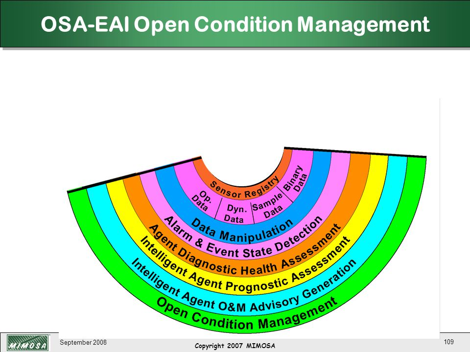 September 2008 109 OSA-EAI Open Condition Management Copyright 2007 MIMOSA