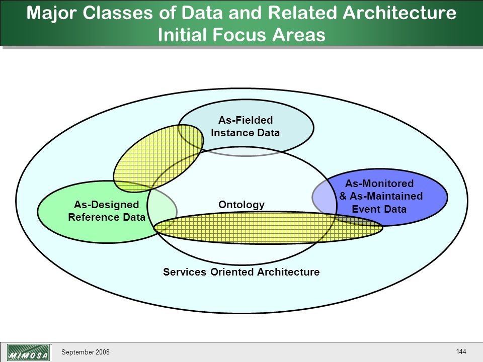 September 2008 144 Services Oriented Architecture Major Classes of Data and Related Architecture Initial Focus Areas As-Designed Reference Data As-Fie