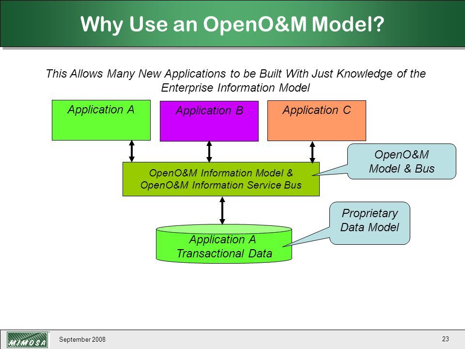 September 2008 23 Why Use an OpenO&M Model? This Allows Many New Applications to be Built With Just Knowledge of the Enterprise Information Model Appl