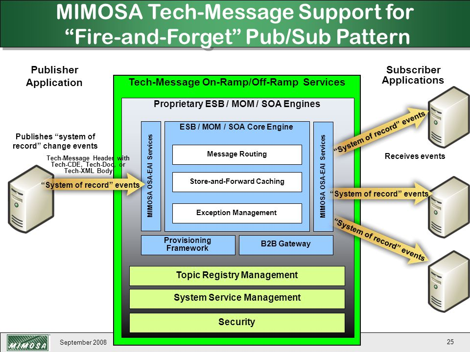 September 2008 25 Tech-Message On-Ramp/Off-Ramp Services Proprietary ESB / MOM / SOA Engines Topic Registry Management System Service Management Secur