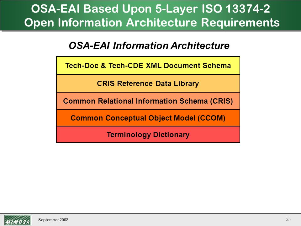 September 2008 35 OSA-EAI Based Upon 5-Layer ISO 13374-2 Open Information Architecture Requirements Common Conceptual Object Model (CCOM) Common Relat