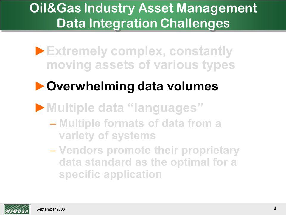September 2008 15 MIMOSA OSA-EAI Design COMPUTER-DRIVEN APPLICATIONS WORK FLOW PROCESSES PEOPLE-DRIVEN APPLICATIONS MIMOSA Common Relational Information Schema (CRIS) MIMOSA Data Access Web Services (Tech-XML / Tech-CDE) & MIMOSA Data Access Messaging (Tech-Message) APPLICATION DATA & EVENTS AUTOMATION DATA & EVENTS