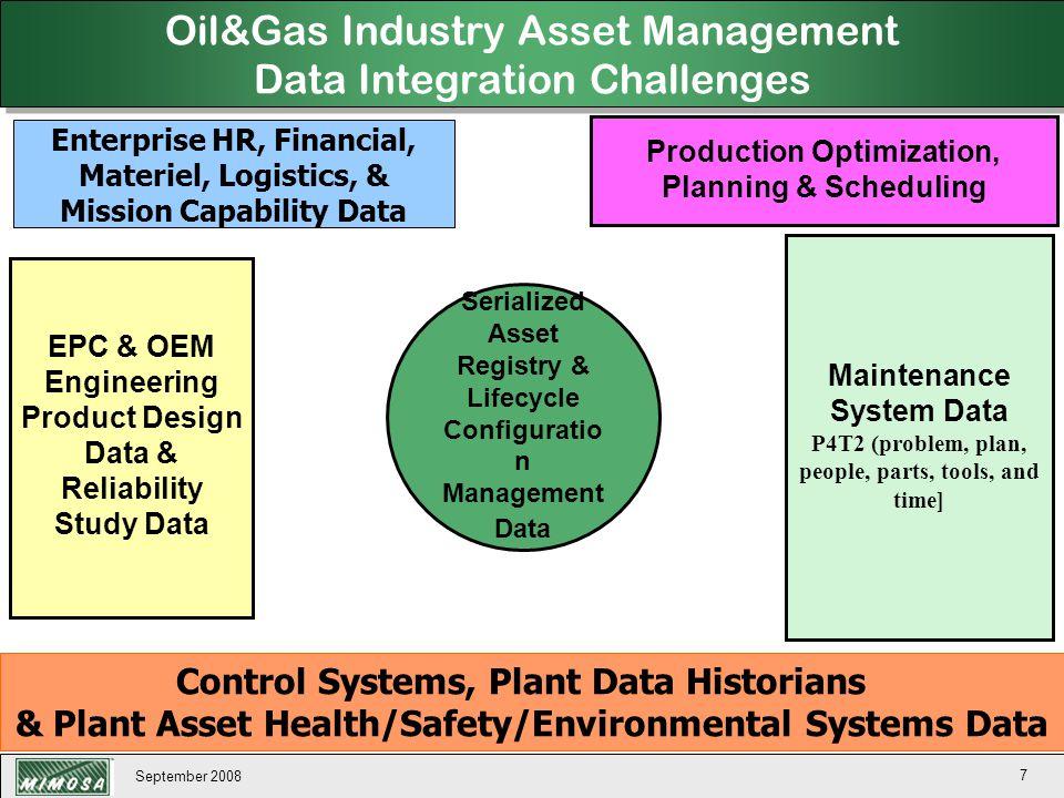 September 2008 138 MIMOSA Open Systems Architecture for Enterprise Application Integration (OSA-EAI) Copyright 2007 MIMOSA