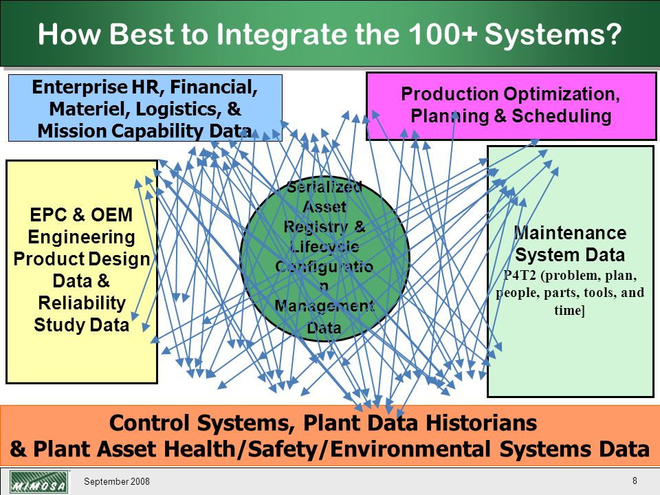 September 2008 9 EPC & OEM Engineering Product Design Data & Reliability Study Data Control Systems, Plant Data Historians & Plant Asset Health/Safety/Environmental Systems Data Enterprise HR, Financial, Materiel, Logistics, & Mission Capability Data Maintenance System Data P4T2 (problem, plan, people, parts, tools, and time] Serialized Asset Registry & Lifecycle Configuratio n Management Data Production Optimization, Planning & Scheduling Serialized Asset Registry & Lifecycle Configuration Management Data How Best to Integrate the 100+ Systems.