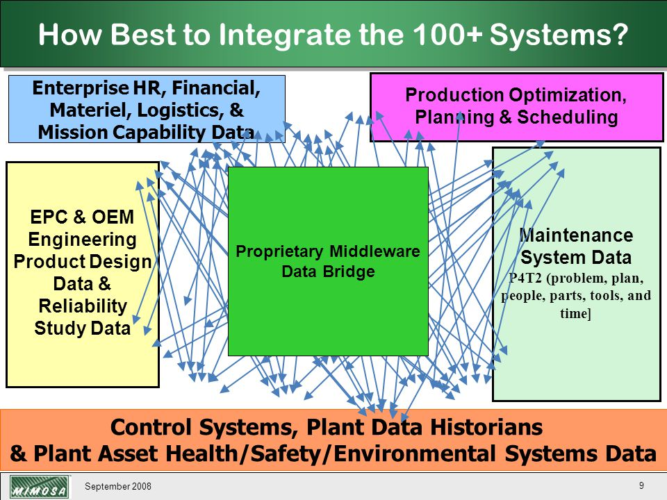 September 2008 160 System Systems Requiring Interoperability With Abbreviations ►AHM:Asset Health Management System ►CMS:Condition Monitoring System ►DCS:Distributed Control System ►DEV:Instrumentation & Control Device Monitoring System ►EAM:Enterprise Asset Management (Maintenance Management) System ►EH&S:Environmental, Health, and Safety Management System ►EIS:Engineering Information System (Plant/Process Engineering As-Designed & As-Built Network/Segment/Tag Information, Configuration Management Historian) ►EOM:Event-Oriented Message Bus ►ERM:Enterprise Risk Management System ►HIST:Process/Asset Data Historian System ►HMI:Human-Machine Interface (Operator Console) System ►MES:Manufacturing Execution System / Production Forecasting & Scheduling System ►OPM:Operational Performance Modeling & Optimization System ►ORM:Operational Risk Management System such as EH&S, PSM, AHM, QMS ►PDM:Product Data Management (As-Designed Product/Part Model Identification and Data Sheets, As-Built Asset identification and Data Sheets) ►PORT:Enterprise KPI/Event Portal ►PSM:Process Safety Management System ►QMS:Quality Management System ►REG:As-Installed & Maintained Plant/Process Nework/Segment/Asset/Tag Registry & Configuration Management Historian System
