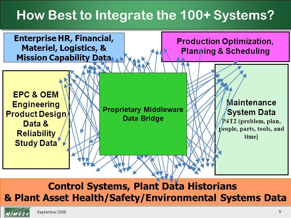 September 2008 130 OSA-EAI Open Condition Management