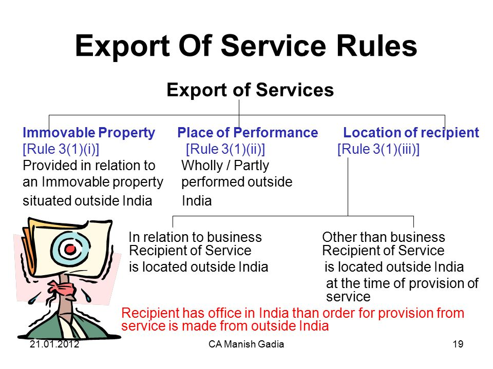 21.01.2012CA Manish Gadia19 Export Of Service Rules Export of Services Immovable Property Place of Performance Location of recipient [Rule 3(1)(i)] [Rule 3(1)(ii)] [Rule 3(1)(iii)] Provided in relation to Wholly / Partly an Immovable property performed outside situated outside India India In relation to business Other than business Recipient of Service Recipient of Service is located outside India is located outside India at the time of provision of service Recipient has office in India than order for provision from service is made from outside India