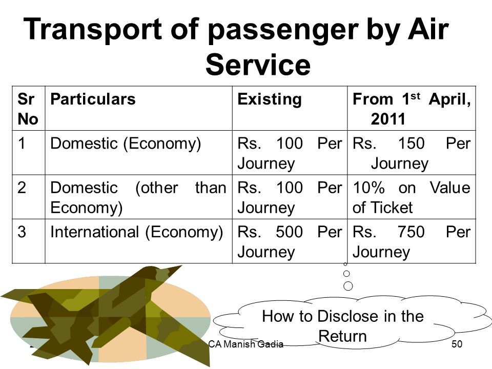21.01.2012CA Manish Gadia50 Sr No ParticularsExistingFrom 1 st April, 2011 1Domestic (Economy)Rs. 100 Per Journey Rs. 150 Per Journey 2Domestic (other