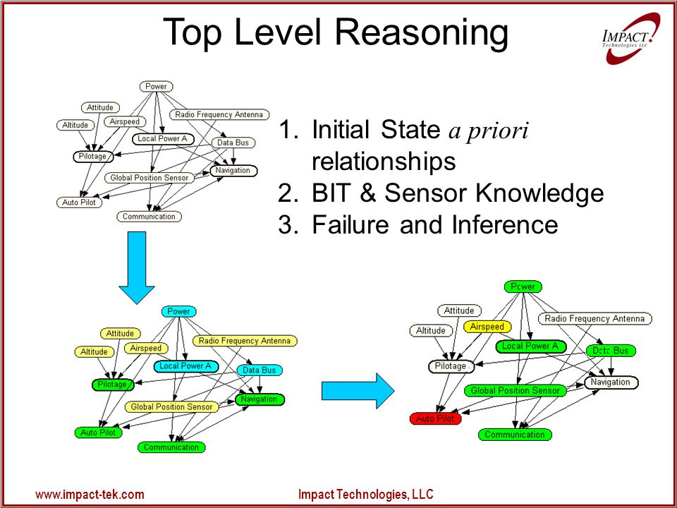 www.impact-tek.com Impact Technologies, LLC 1.Initial State a priori relationships 2.BIT & Sensor Knowledge 3.Failure and Inference Top Level Reasoning