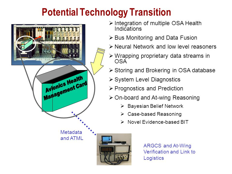  Integration of multiple OSA Health Indications  Bus Monitoring and Data Fusion  Neural Network and low level reasoners  Wrapping proprietary data streams in OSA  Storing and Brokering in OSA database  System Level Diagnostics  Prognostics and Prediction  On-board and At-wing Reasoning  Bayesian Belief Network  Case-based Reasoning  Novel Evidence-based BIT Potential Technology Transition Metadata and ATML ARGCS and At-Wing Verification and Link to Logistics