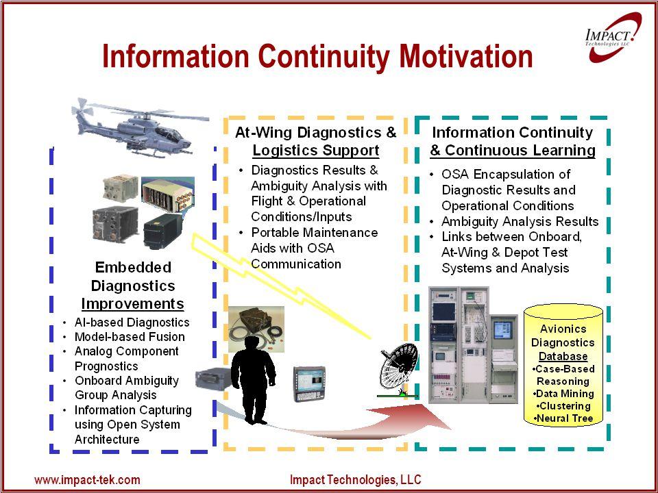 www.impact-tek.com Impact Technologies, LLC Information Continuity Motivation