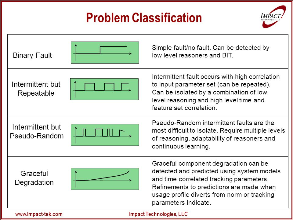 www.impact-tek.com Impact Technologies, LLC Problem Classification Binary Fault Simple fault/no fault.