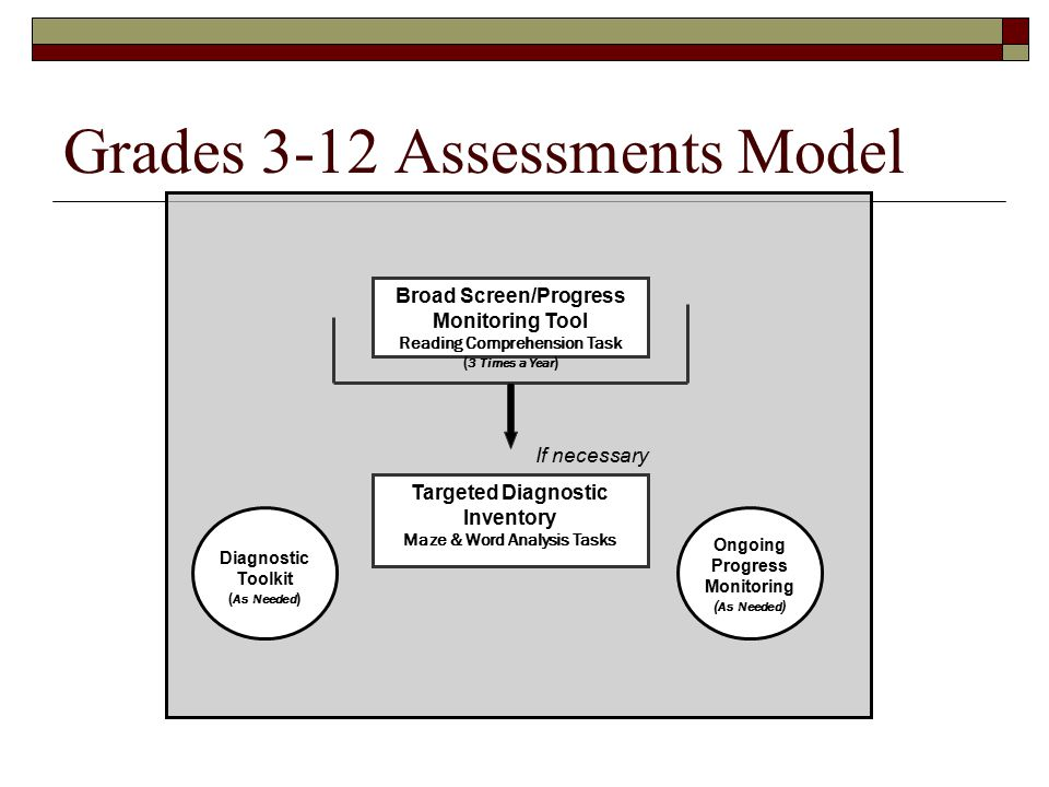 Broad Screen/Progress Monitoring Tool Reading Comprehension Task ( 3 Times a Year ) Targeted Diagnostic Inventory Maze & Word Analysis Tasks Diagnostic Toolkit ( As Needed ) Ongoing Progress Monitoring ( As Needed ) If necessary Grades 3-12 Assessments Model