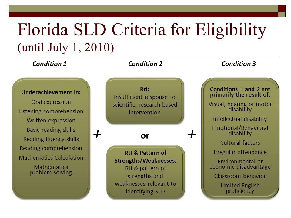 Florida SLD Criteria for Eligibility (until July 1, 2010) Underachievement in: Oral expression Listening comprehension Written expression Basic reading skills Reading fluency skills Reading comprehension Mathematics Calculation Mathematics problem-solving RtI & Pattern of Strengths/Weaknesses: RtI & pattern of strengths and weaknesses relevant to identifying SLD RtI & Pattern of Strengths/Weaknesses: RtI & pattern of strengths and weaknesses relevant to identifying SLD Conditions 1 and 2 not primarily the result of: Visual, hearing or motor disability Intellectual disability Emotional/Behavioral disability Cultural factors Irregular attendance Environmental or economic disadvantage Classroom behavior Limited English proficiency Condition 1Condition 2Condition 3 ++ RtI: Insufficient response to scientific, research-based intervention RtI: Insufficient response to scientific, research-based intervention or