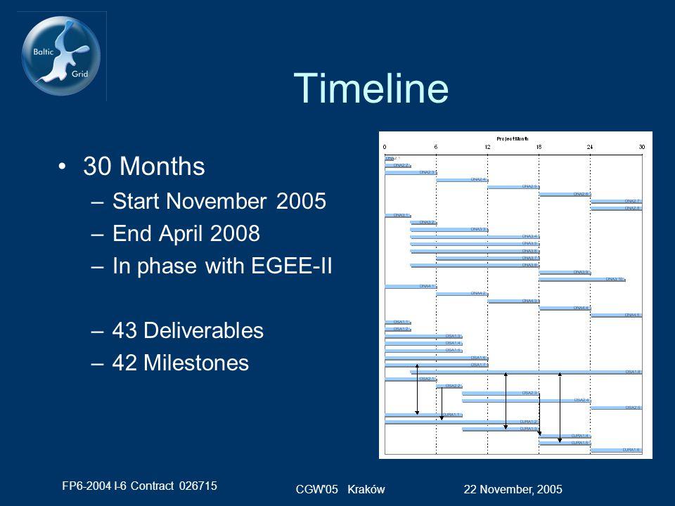 FP6-2004 I-6 Contract 026715 22 November, 2005CGW 05 Kraków Timeline 30 Months –Start November 2005 –End April 2008 –In phase with EGEE-II –43 Deliverables –42 Milestones