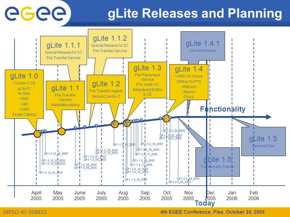 Enabling Grids for E-sciencE INFSO-RI-508833 4th EGEE Conference; Pisa, October 24, 2005 Today gLite 1.1.2 Special Release for SC File Transfer Service gLite 1.4.1 Service Release gLite 1.1.1 Special Release for SC File Transfer Service gLite Releases and Planning April 2005 May 2005 July 2005 Aug 2005 Sep 2005 Oct 2005 Nov 2005 Dec 2005 Jan 2006 Feb 2006 June 2005 gLite 1.0 Condor-C CE gLite I/O R-GMA WMS L&B VOMS Single Catalog gLite 1.1 File Transfer Service Metadata catalog Functionality gLite 1.2 File Transfer Agents Secure Condor-C gLite 1.3 File Placement Service FTS multi-VO Refactored RGMA & CE gLite 1.4 VOMS for Oracle SRMcp for FTS WMproxy LBproxy DGAS QF1.0.12_01_2005 QF1.0.12_02_2005 QF1.0.12_03_2005 QF1.0.12_04_2005 QF1.1.0_05_2005 QF1.1.0_06_2005 QF1.1.0_07_2005 QF1.1.0_08_2005 QF1.1.0_09_2005 QF1.1.0_10_2005 QF1.1.2_11_2005 QF1.1.2_12_2005 QF1.1.2_13_2005 QF1.1.2_16_2005 QF1.2.0_14_2005 QF1.2.0_15_2005 QF1.3.0_17_2005 QF1.3.0_18_2005 QF1.3.0_19_2005 gLite 1.5 Functionality Freeze gLite 1.5 Release Date QF1.3.0_20_2005 QF1.3.0_22_2005 QF1.3.0_21_2005 QF1.3.0_23_2005 QF1.3.0_24_2005