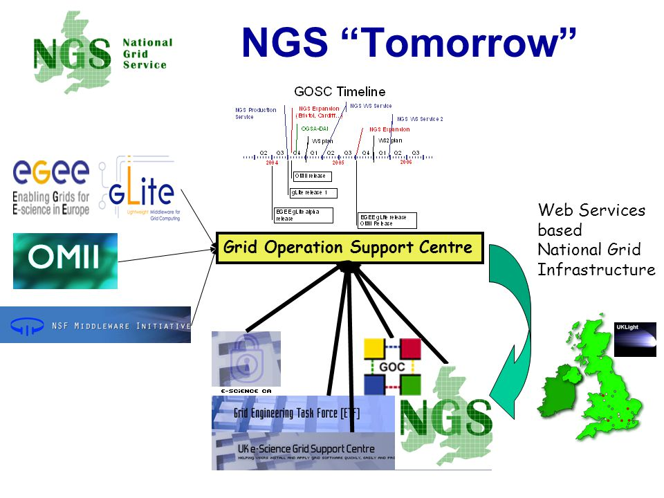 NGS Tomorrow Grid Operation Support Centre Web Services based National Grid Infrastructure