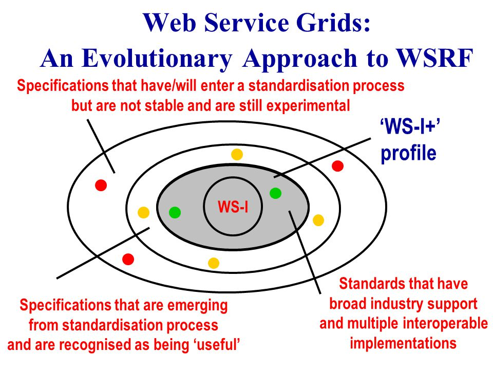 'WS-I+' profile Web Service Grids: An Evolutionary Approach to WSRF WS-I Standards that have broad industry support and multiple interoperable implementations Specifications that are emerging from standardisation process and are recognised as being 'useful' Specifications that have/will enter a standardisation process but are not stable and are still experimental