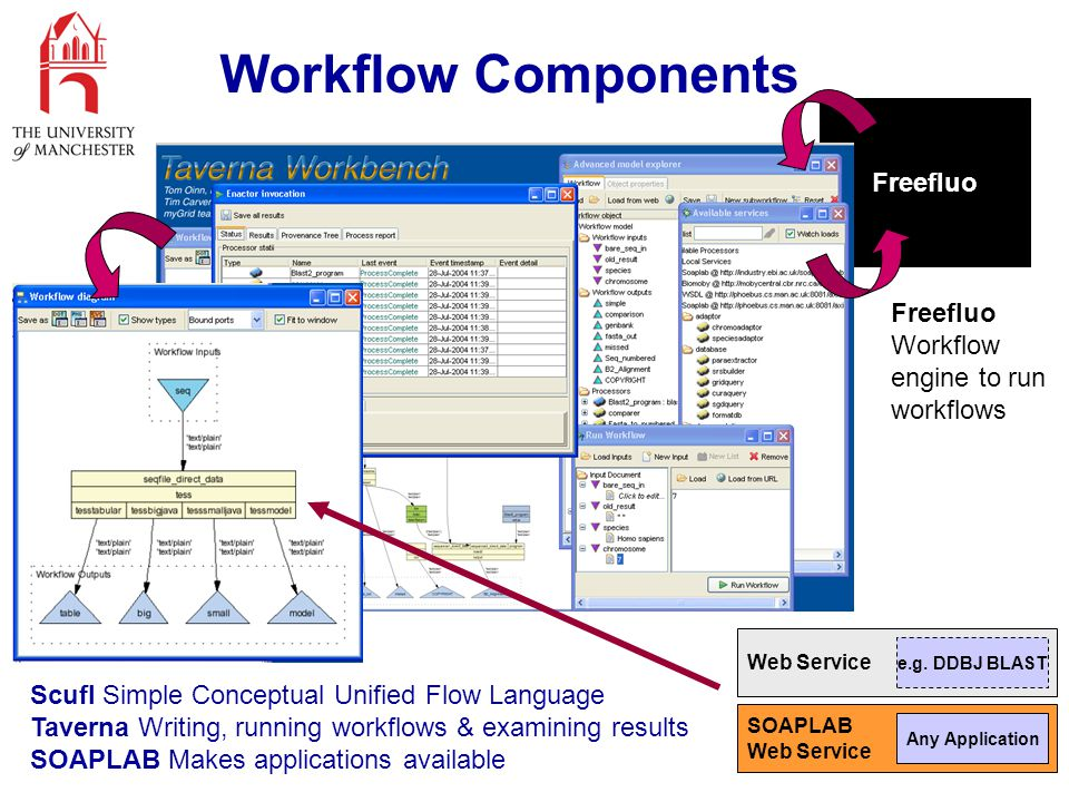 Workflow Components Scufl Simple Conceptual Unified Flow Language Taverna Writing, running workflows & examining results SOAPLAB Makes applications available Freefluo Workflow engine to run workflows Freefluo SOAPLAB Web Service Any Application Web Service e.g.