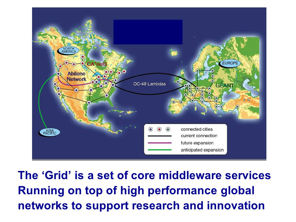 The 'Grid' is a set of core middleware services Running on top of high performance global networks to support research and innovation