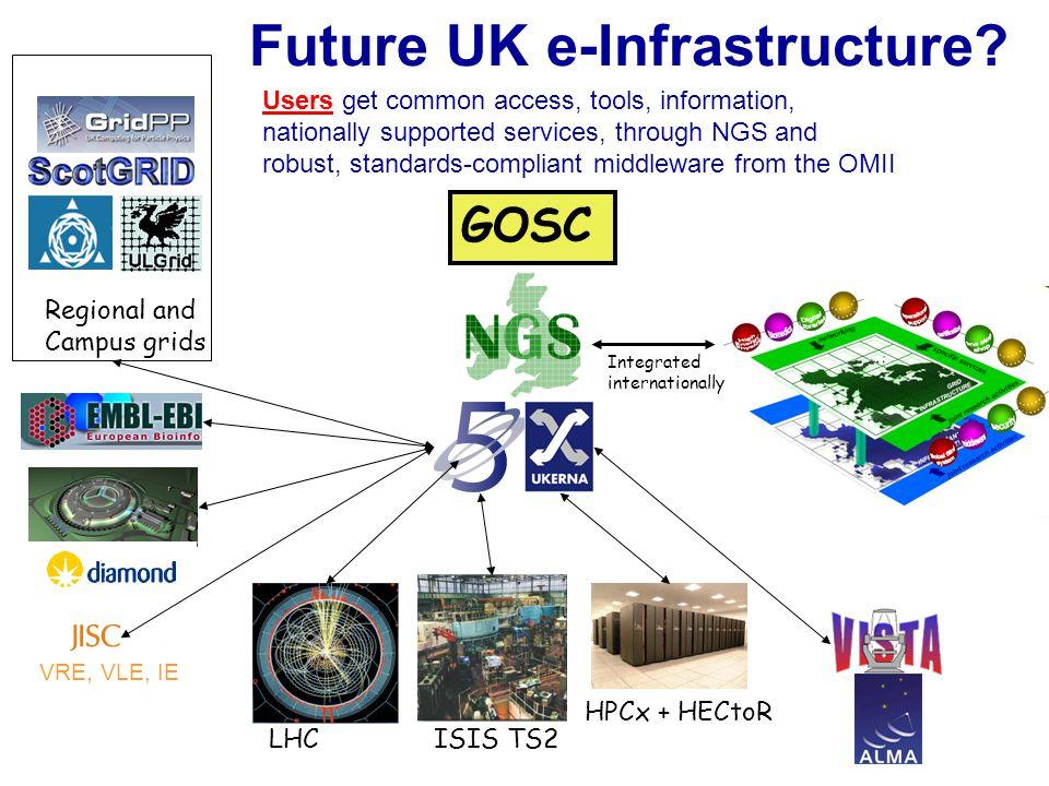 Future UK e-Infrastructure.