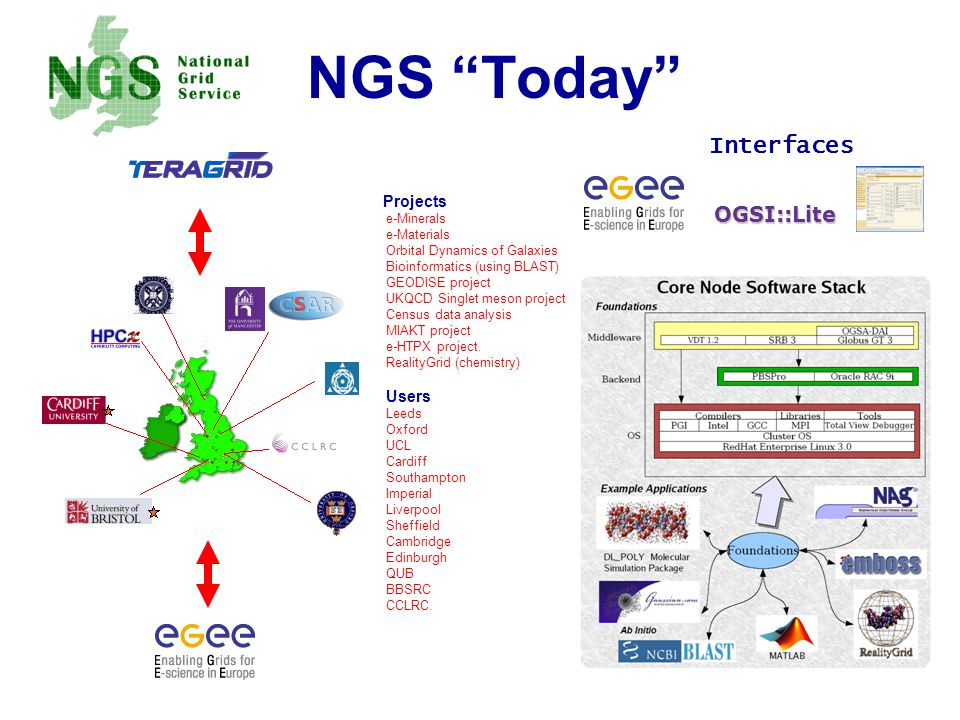 NGS Today Projects e-Minerals e-Materials Orbital Dynamics of Galaxies Bioinformatics (using BLAST) GEODISE project UKQCD Singlet meson project Census data analysis MIAKT project e-HTPX project.