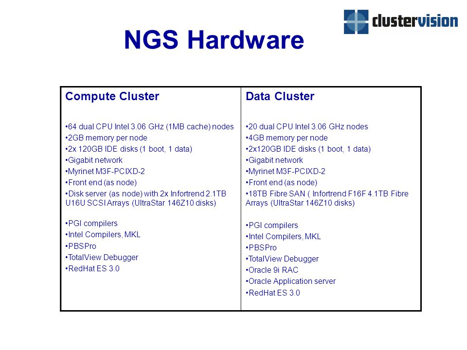 NGS Hardware Compute Cluster 64 dual CPU Intel 3.06 GHz (1MB cache) nodes 2GB memory per node 2x 120GB IDE disks (1 boot, 1 data) Gigabit network Myrinet M3F-PCIXD-2 Front end (as node) Disk server (as node) with 2x Infortrend 2.1TB U16U SCSI Arrays (UltraStar 146Z10 disks) PGI compilers Intel Compilers, MKL PBSPro TotalView Debugger RedHat ES 3.0 Data Cluster 20 dual CPU Intel 3.06 GHz nodes 4GB memory per node 2x120GB IDE disks (1 boot, 1 data) Gigabit network Myrinet M3F-PCIXD-2 Front end (as node) 18TB Fibre SAN ( Infortrend F16F 4.1TB Fibre Arrays (UltraStar 146Z10 disks) PGI compilers Intel Compilers, MKL PBSPro TotalView Debugger Oracle 9i RAC Oracle Application server RedHat ES 3.0
