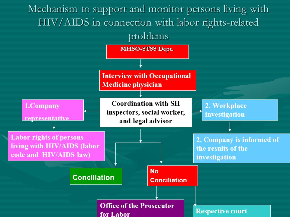 Mechanism to support and monitor persons living with HIV/AIDS in connection with labor rights-related problems MHSO-STSS Dept.