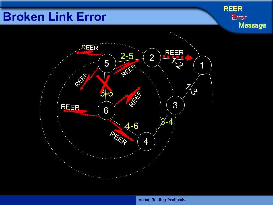 Rajiv RamdhanyAdhoc Routing Protocols Broken Link Error 1-2 1-3 2-5 3-4 5-6 4-6 6 5 4 2 3 1 REER Error Error Message Message REER