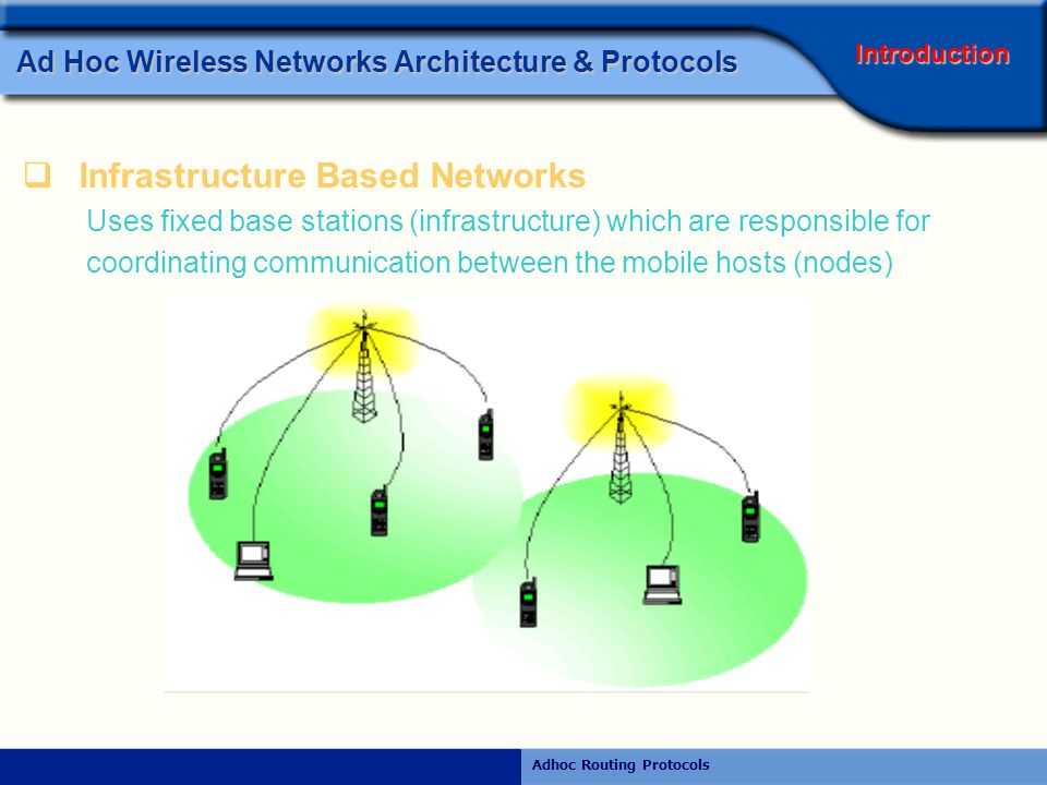 Rajiv RamdhanyAdhoc Routing Protocols Ad Hoc Wireless Networks Architecture & Protocols  Ad-Hoc Networks Consists of mobile nodes which communicate with each other through wireless medium without any fixed infrastructure Introduction