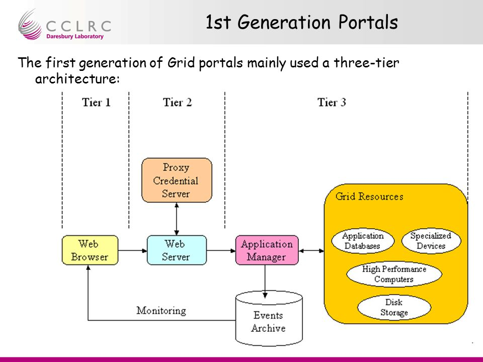 Presenter Name Facility Name Rob Allan Portal Tutorial 1st Generation Portals The first generation of Grid portals mainly used a three-tier architectu