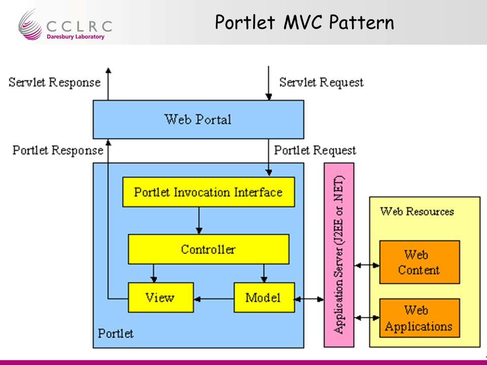 Presenter Name Facility Name Rob Allan Portal Tutorial Portlet MVC Pattern