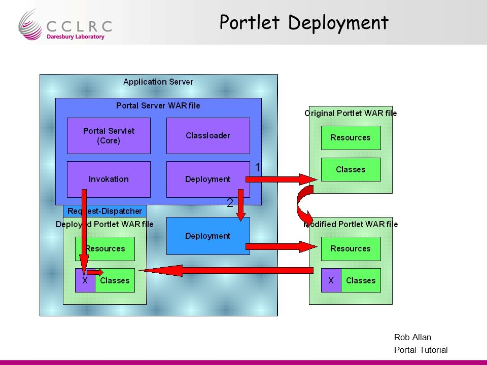 Presenter Name Facility Name Rob Allan Portal Tutorial Portlet Deployment