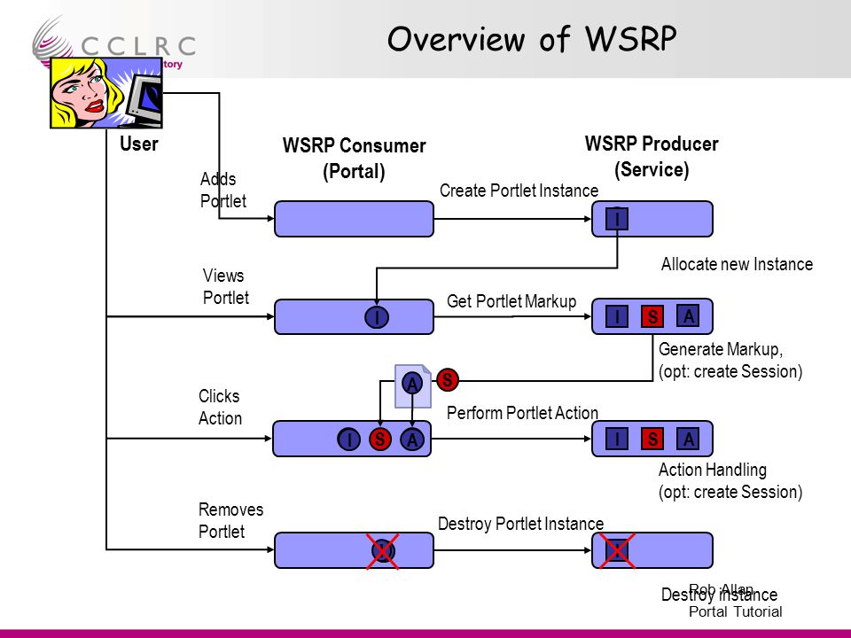 Presenter Name Facility Name Rob Allan Portal Tutorial Overview of WSRP Allocate new Instance Destroy instance Perform Portlet Action Destroy Portlet