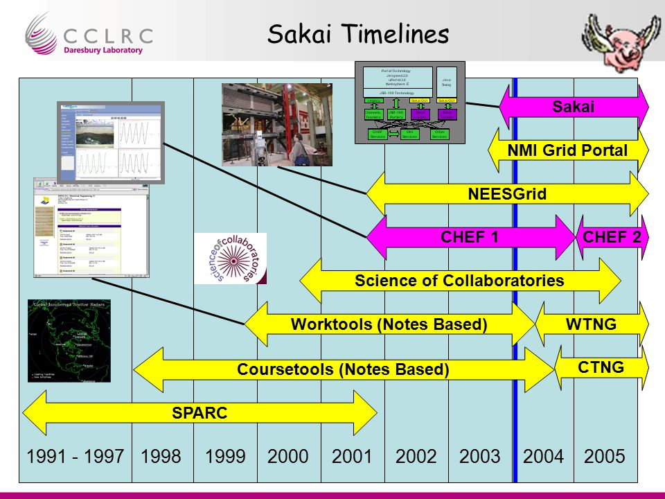 Presenter Name Facility Name Rob Allan Portal Tutorial Sakai Timelines 19981991 - 19971999200020012002200320042005 SPARC Science of Collaboratories Sa