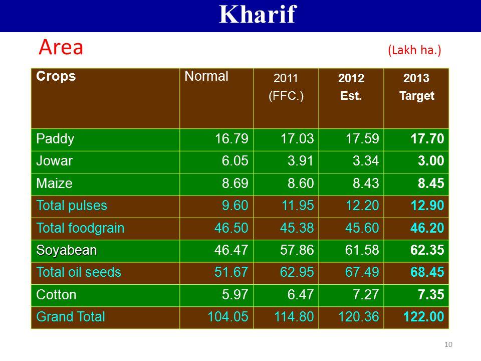 10 Area (Lakh ha.) CropsNormal 2011 (FFC.) 2012 Est. 2013 Target Paddy16.7917.0317.5917.70 Jowar6.053.913.343.00 Maize8.698.608.438.45 Total pulses9.6