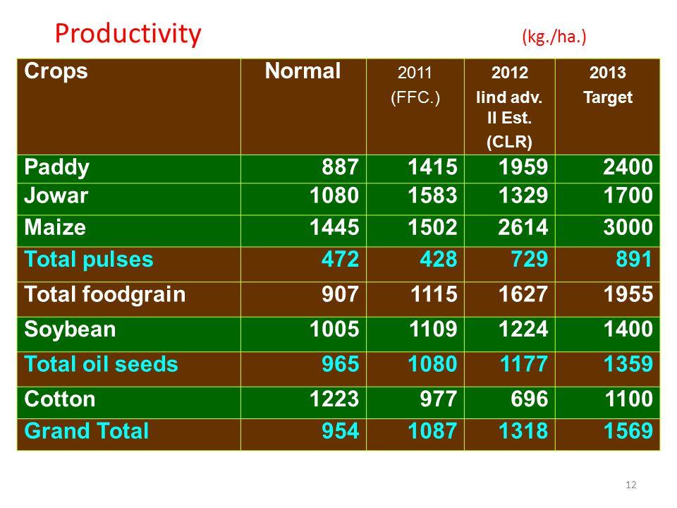12 Productivity (kg./ha.) CropsNormal 2011 (FFC.) 2012 Iind adv. II Est. (CLR) 2013 Target Paddy887141519592400 Jowar1080158313291700 Maize14451502261