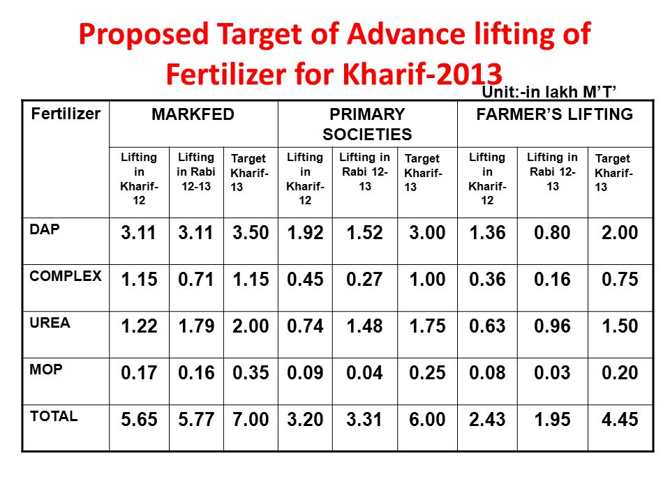 Proposed Target of Advance lifting of Fertilizer for Kharif-2013 Unit:-in lakh M'T' FertilizerMARKFEDPRIMARY SOCIETIES FARMER'S LIFTING Lifting in Kha
