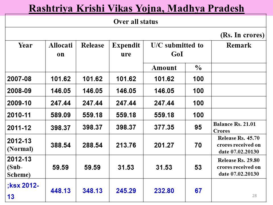 28 Rashtriya Krishi Vikas Yojna, Madhya Pradesh Over all status (Rs. In crores) YearAllocati on ReleaseExpendit ure U/C submitted to GoI Remark Amount