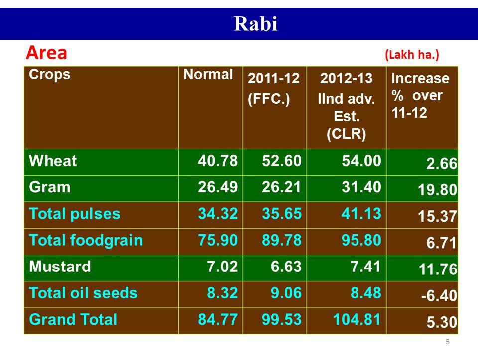 5 Area (Lakh ha.) CropsNormal 2011-12 (FFC.) 2012-13 IInd adv. Est. (CLR) Increase % over 11-12 Wheat40.7852.6054.00 2.66 Gram26.4926.2131.40 19.80 To