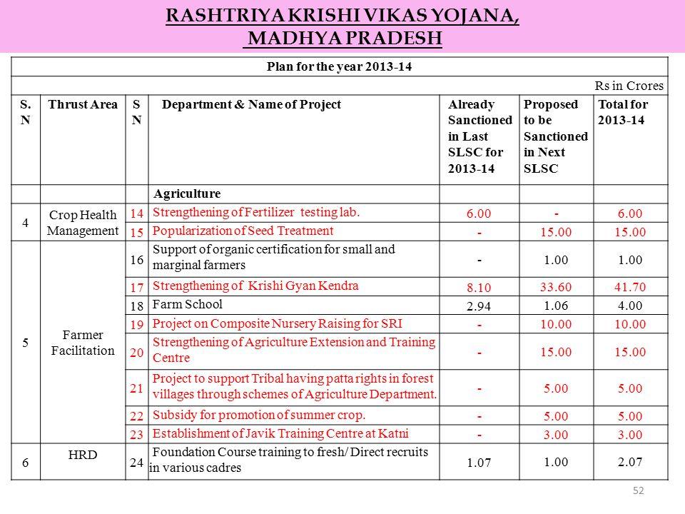 52 RASHTRIYA KRISHI VIKAS YOJANA, MADHYA PRADESH Plan for the year 2013-14 Rs in Crores S. N Thrust AreaSNSN Department & Name of ProjectAlready Sanct
