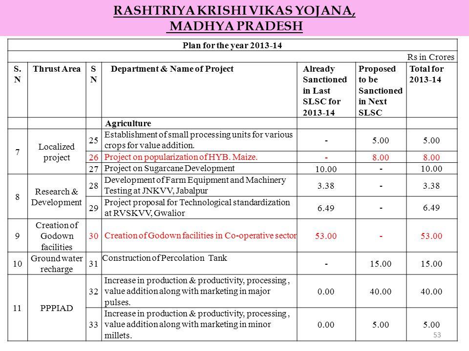 53 RASHTRIYA KRISHI VIKAS YOJANA, MADHYA PRADESH Plan for the year 2013-14 Rs in Crores S. N Thrust AreaSNSN Department & Name of ProjectAlready Sanct
